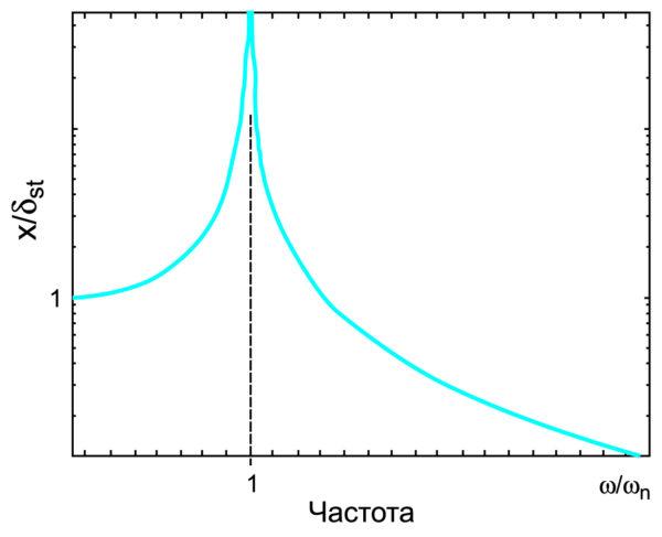 График резонанса объекта SDoF при синусоидальном возбуждении