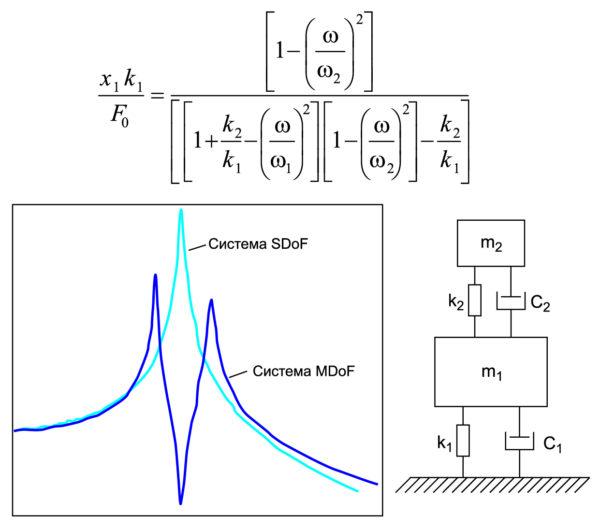 Иллюстрация уравнения, схемы и частотной характеристики амортизатора
