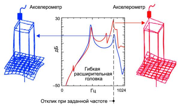 Симметричное и несимметричное крепление изделия на головку