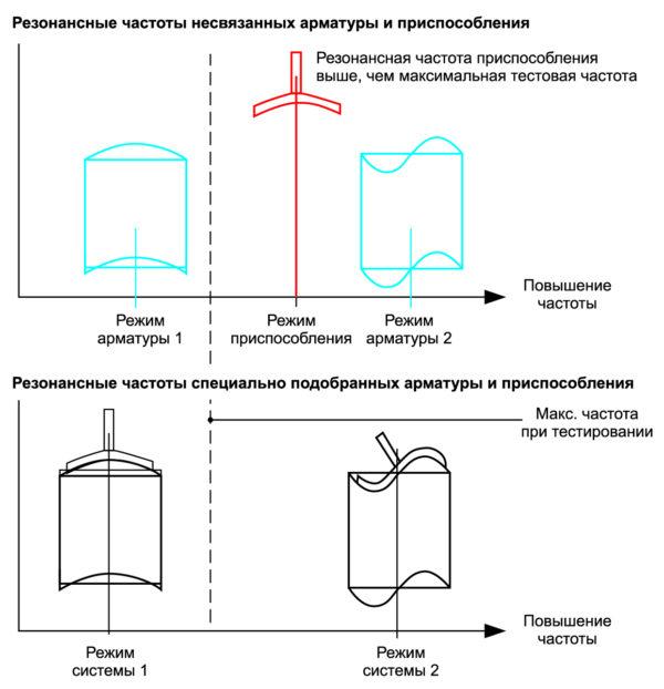 Влияние нежесткой арматуры на приспособление для крепежа образца