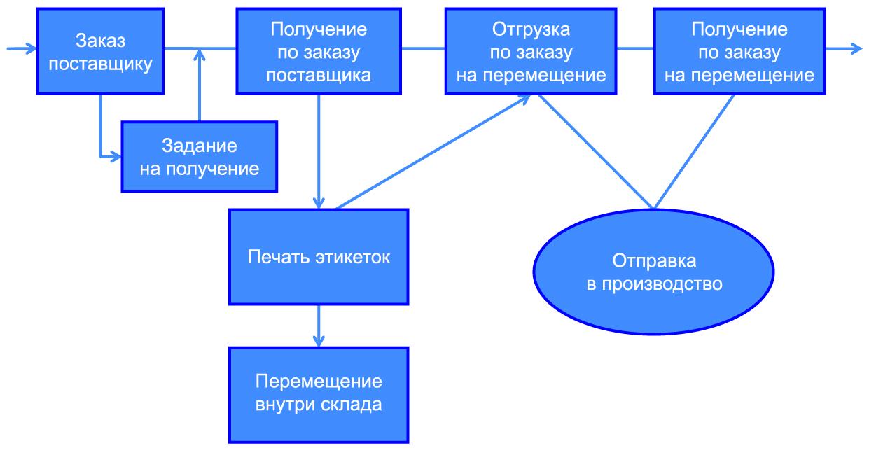 Общая схема организации работы с автоматизированной системой складирования