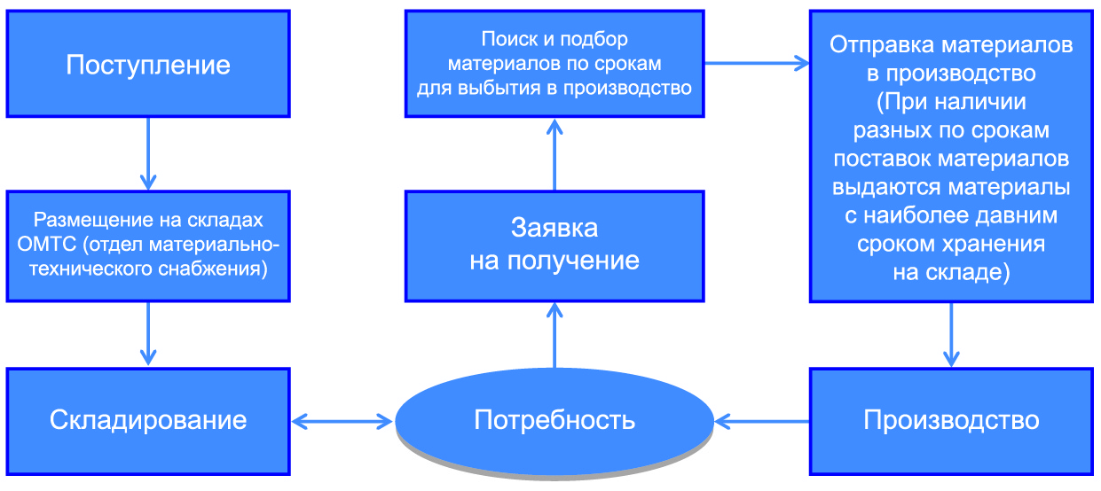 Разработка системы отслеживания поступления и очередности выбытия материалов по срокам