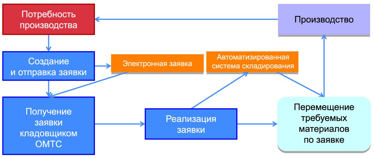 Разработка утилиты (на базе проекта 0705) электронных заявок на перемещение между складами ОМТС и производством