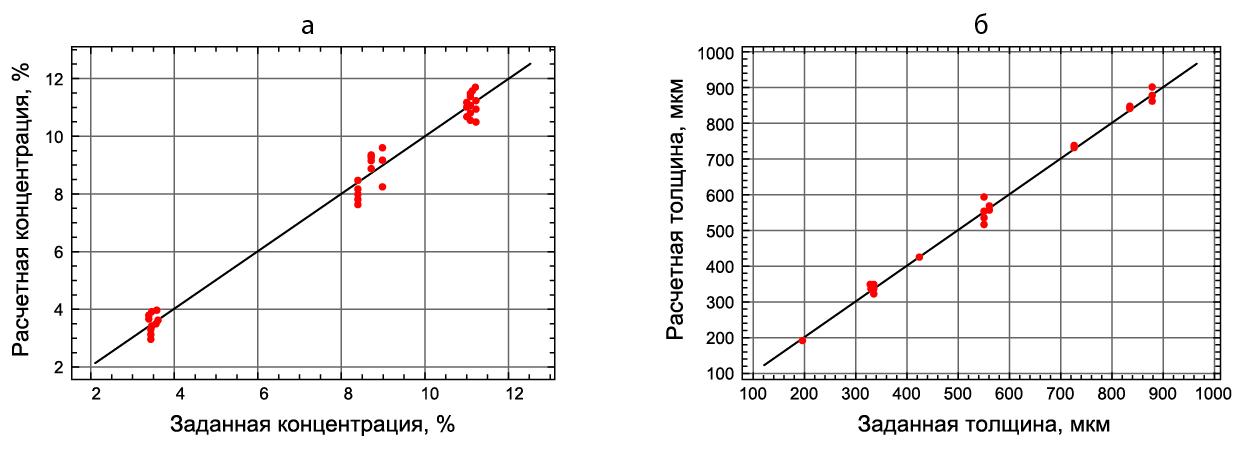 Рис. 2. Калибровочный график: а) содержание P; б) толщина PNi
