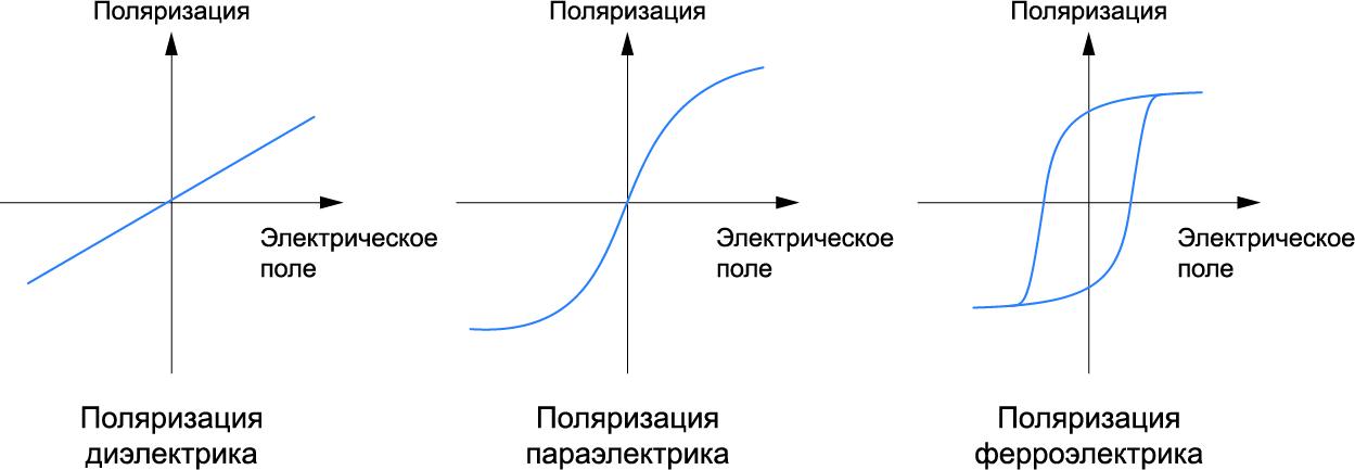 Ферроэлектрический эффект