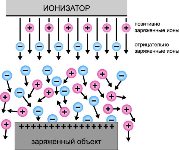 Принцип нейтрализации заряженного объекта ионизатором, который генерирует отрицательные и положительные ионы. Одноименно заряженные ионы отталкиваются от заряженного объекта, в то время как противоположно заряженные ионы притягиваются к поверхности заряженного объекта, нейтрализуя его