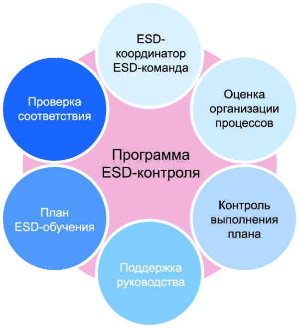 Шесть важнейших элементов успешной программы борьбы с электростатическим разрядом