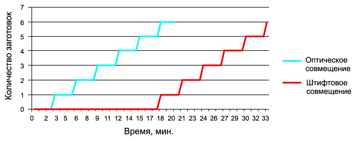 Сравнение производительности сборки пакета слоев при различных типах совмещения