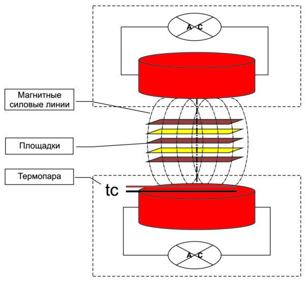 Индукционная система установки оптической сварки