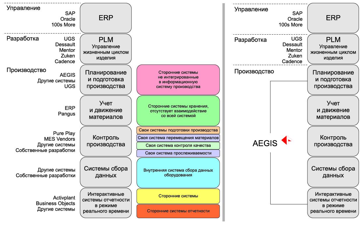 Сравнение моделей системы управления предприятием