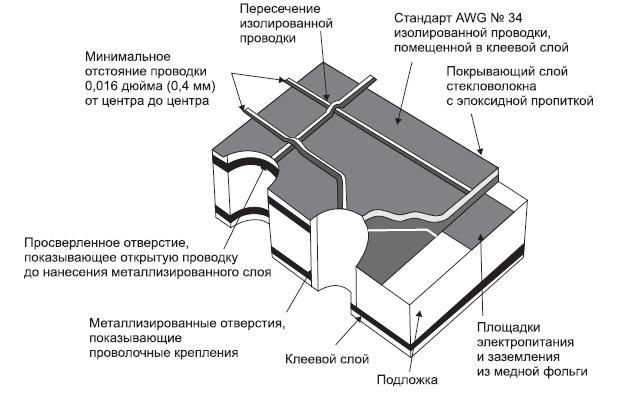 Пример платы с дискретными проводниками (многопроводной монтаж)