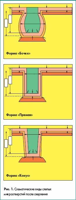 Схематические виды слепых микроотверстий после сверления