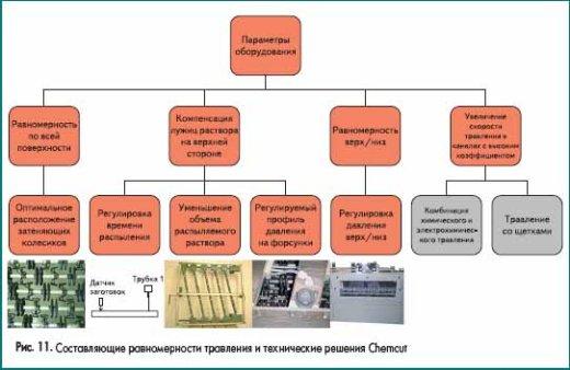 Составляющие равномерности травления и технические решения Chemcut
