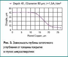 Зависимость глубины остаточного углубления от толщины покрытия в глухих микроотверстиях