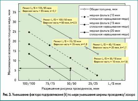 Уменьшение фактора подтравливания (k) по мере уменьшения ширины проводника/зазора