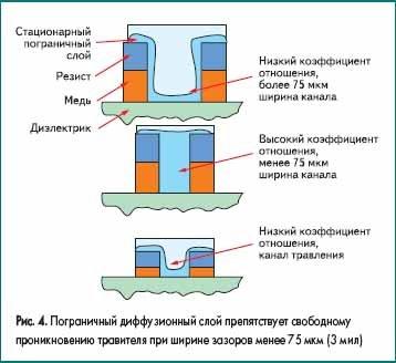 Пограничный диффузионный слой препятствует свободному проникновению травителя при ширине зазоров менее 75 мкм (3 мил)
