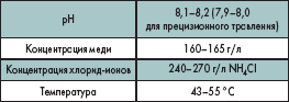 Оптимальные рабочие параметры щелочного травления
