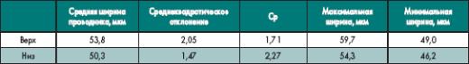 Результаты травления проводников/зазоров 75 мкм на 35 мкм меди при использовании стандартного конвейера