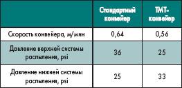 Изменение параметров настройки при использовании стандартного и TMT-конвейеров