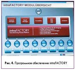 Рис. 4. Программное обеспечение intraFACTORY