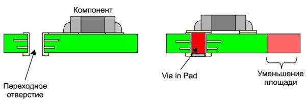 Отверстие в контактной площадке (уменьшение занимаемой площади дискретным компонентом)