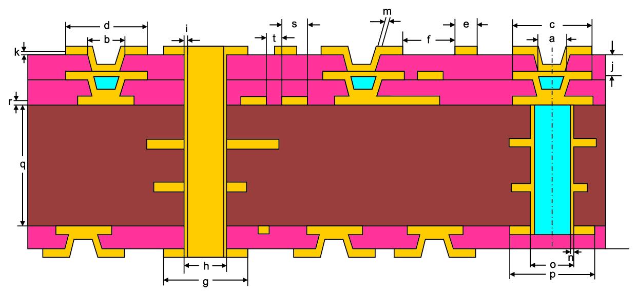 Стандарт IPC 2226 (элементы структуры платы HDI; тип III)