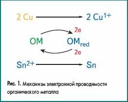 Механизм электронной проводимости органического металла