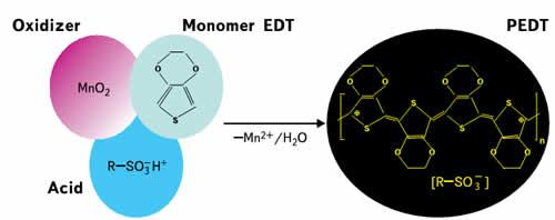 Три компонента, необходимые для образования электропроводного полимера Envision HDI