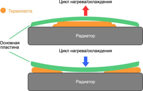 Упрощенная диаграмма эффекта откачки, возникающего вБТИЗ
