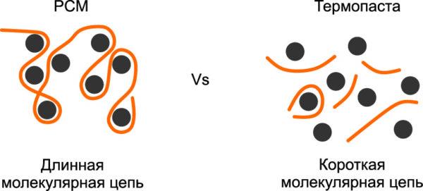 Молекулярные цепи PCM итермопаст