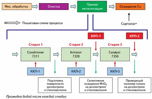 Блок-схема процесса прямой металлизации с управлением процессом: контроль качества процесса (ККП) и контроль работы процесса (КРП)