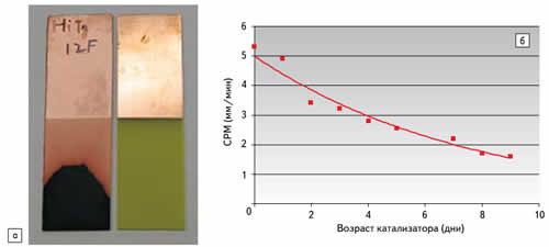 а) Тестовые образцы до и после гальванического меднения; б) изменение электропроводности полимера по мере старения ванны (Cuprostar LP-1, 2 мин при 2 А/дм2)