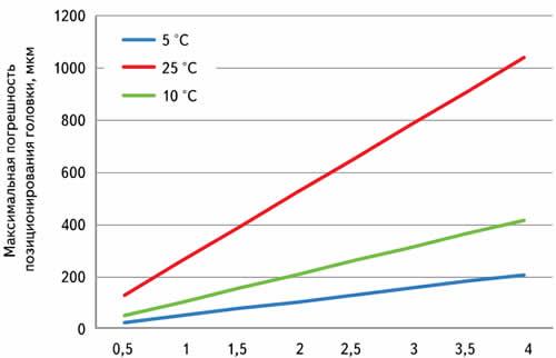 Зависимость уровня деформации станины автомата (погрешность позиционирования головки) от температуры в помещении и габаритов автомата