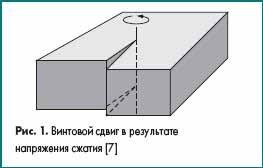 Винтовой сдвиг в результате напряжения сжатия [7]