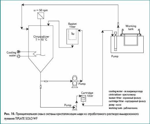 Принципиальная схема системы кристаллизации меди из отработанного раствора иммерсионного лужения TIPLATE SOLO WF