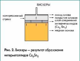Вискеры — результат образования интерметаллидов