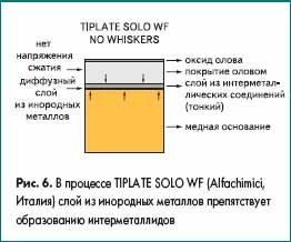В процессе TIPLATE SOLO WF (Alfachimici, Италия) слой из инородных металлов препятствует образованию интерметаллидов