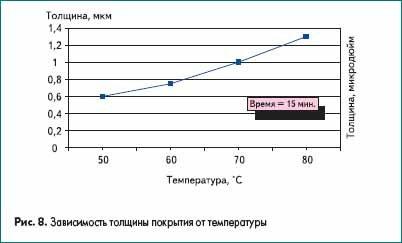 Зависимость толщины покрытия от температуры