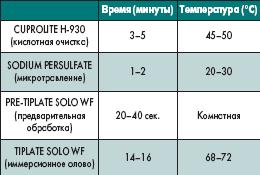 Основные операции процесса покрытия иммерсионным оловом TIPLATE SOLO WF