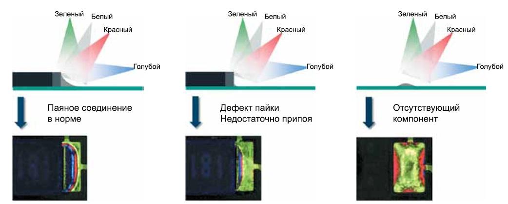 Принцип работы четырехцветной подсветки