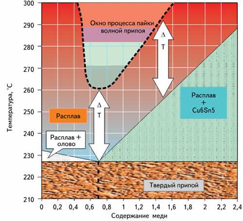 Фазовая диаграмма олово-медь (фрагмент)