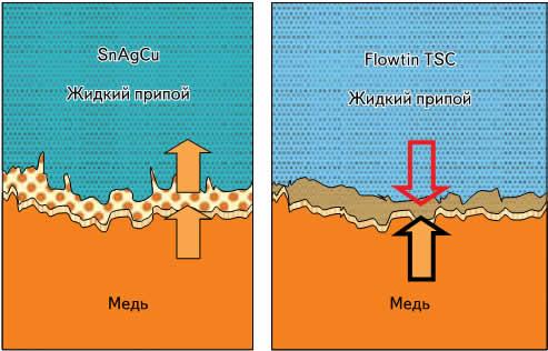 Схематическое изображение эффекта при использовании бессвинцового припоя Flowtin