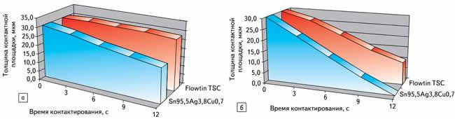 Растворение контактной площадки — при 260 °C (а), при 320 °C (б)