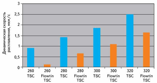 Скорость расплавления в температурной области от 260 до 320 °C