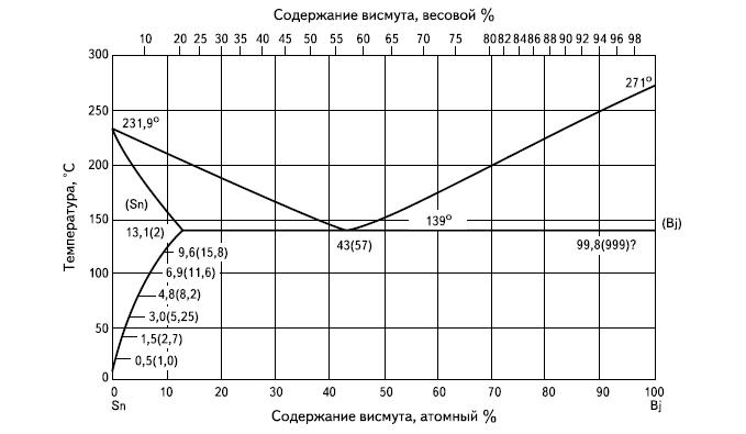 Фазовая диаграмма сплава SnBi
