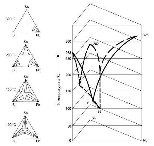 Фазовая диаграмма системы свинец-висмут-олово