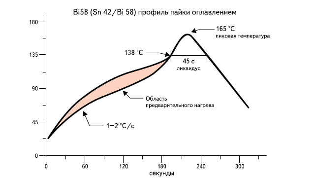Температурный профиль для оплавления припоя SnBi