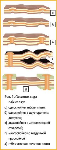 Основные виды гибких печатных плат