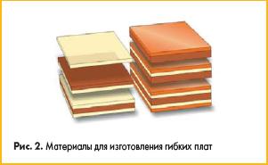 Материалы для изготовления гибких печатных плат