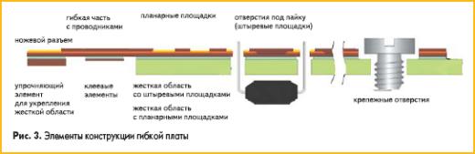 Элементы конструкции гибкой печатной платы